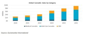 Global Cannabis Sales By Category